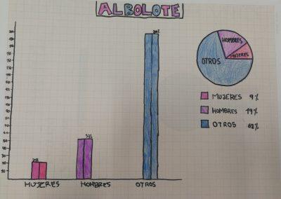 resultados-proyecto-merezcounacalle-albolote